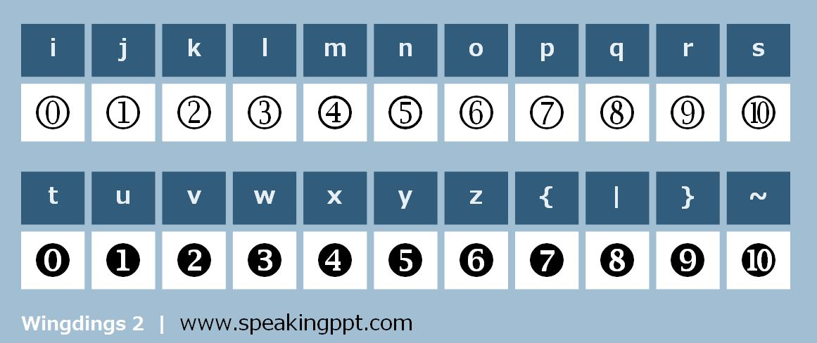 Cheat Sheet For Creating Numbers Inside Circles – Speaking Powerpoint