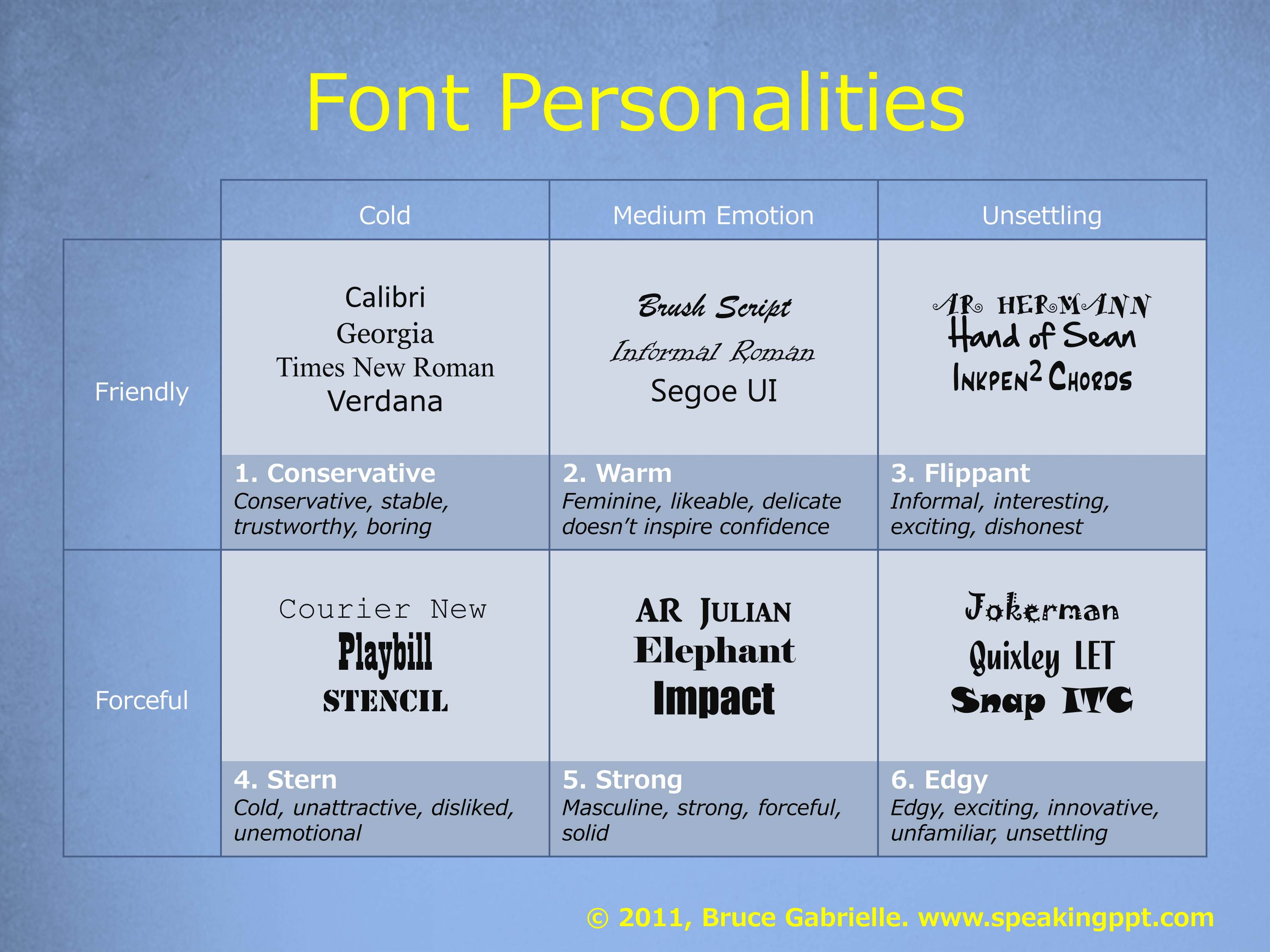how to make font powerpoint