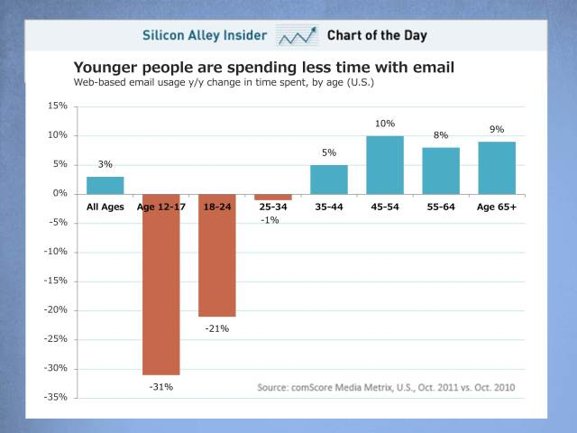 Graph Makeover - Chart of the Day How Much Time People Spend with Email