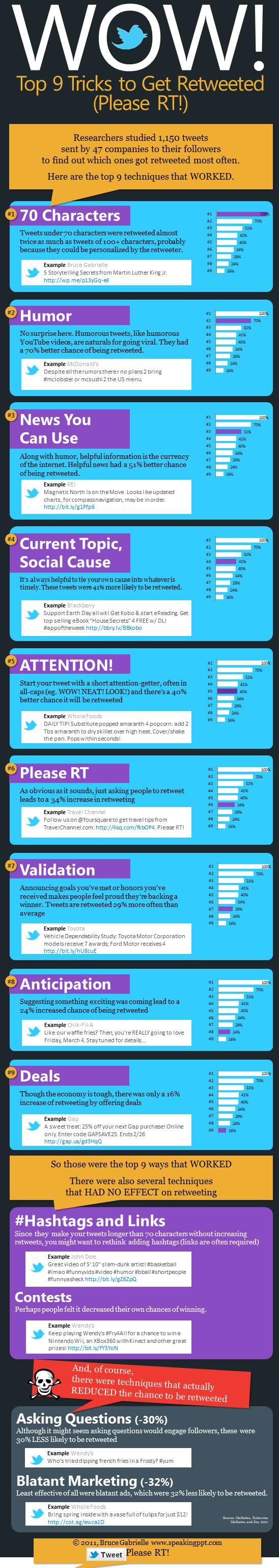 wow top 9 tricks to get retweeted please rt speaking